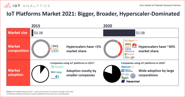 IoT Platforms Market 2021: Bigger, Broader, Hyperscaler-dominated