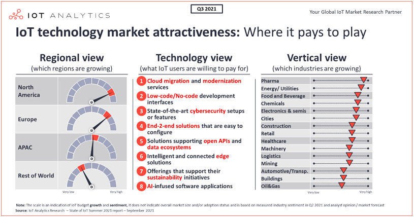 infographic: IoT technology market attractiveness - where to invest