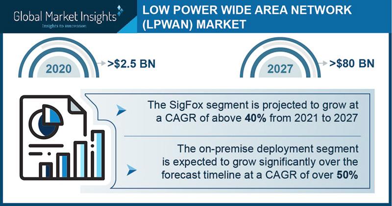 Global Market Insights: LPWAN market