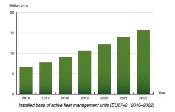 Berg Insight chart: active fleet management units EU 2016-2022
