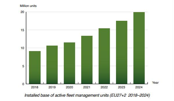 chart: active fleet management units EU 2018-2024