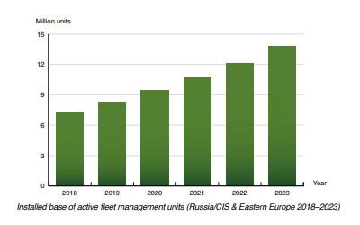 chart: active fleet management Russia Eastern Europe (2018-2023)