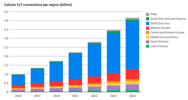 chart: cellular IoT connections per region 2018-2024