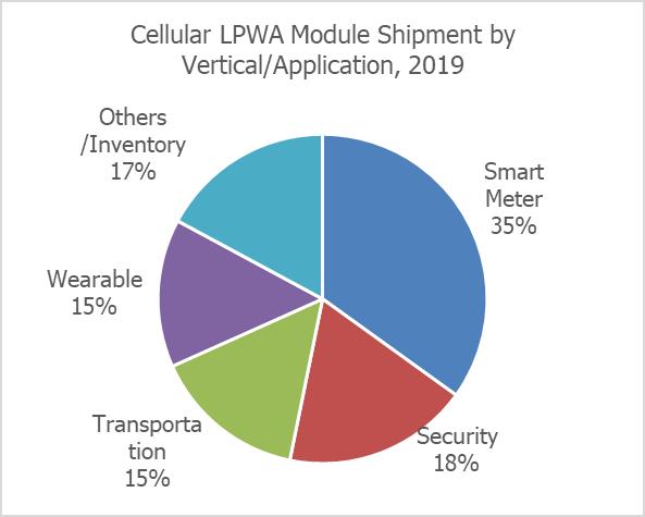 chart; cellular lpwa module shipment by vertical/application 2019