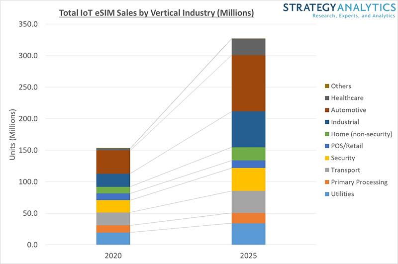 Strategy Analytics chart: eSIM Sales by Vertical 2020 vs 2025