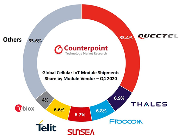 chart: Global Cellular IoT Module Shipments Share by Module Vendor, Q4 2020
