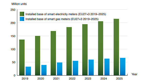 chart: installed base of smart meters 2019-2025