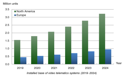 chart: installed base of video telematics systems (2019-2024)