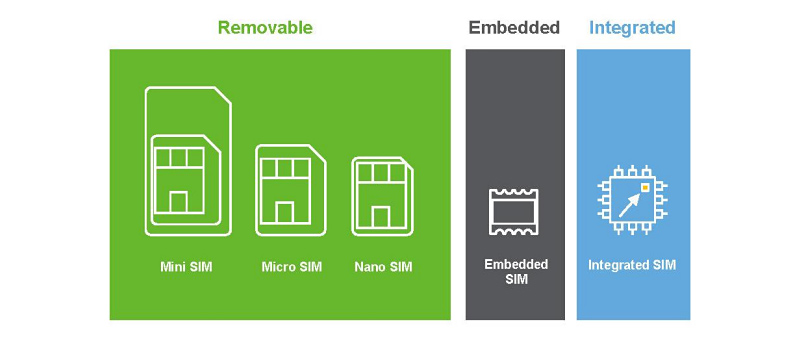 from removable SIM to integrated SIM