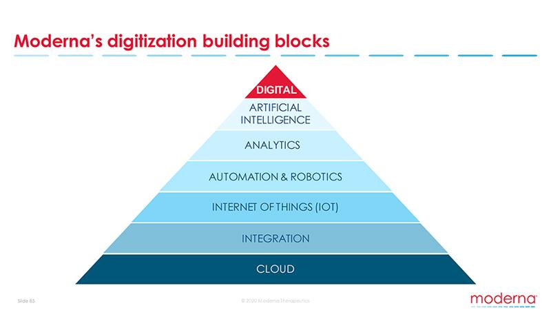Moderna digitization building blocks