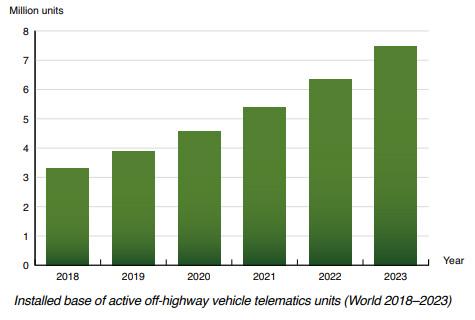 Berg Insight chart: off-highway vehicle telematics World 2018-2023.