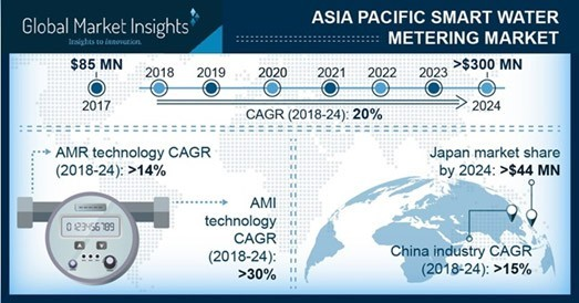 chart: APAC smart water metering market 2018-2024