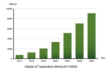 chart: cellular IoT subscribers World 2017-2023