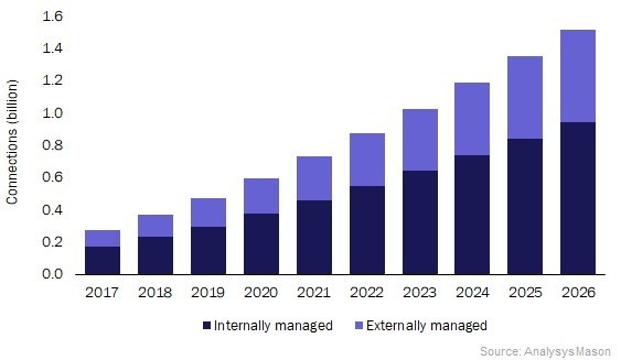 Chart: Managed connections by platform type, worldwide, 2017–2026