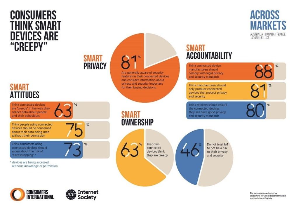 Consumer Trust Infographic Across Markets