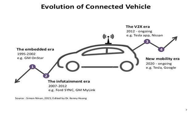 Evolution of the connected vehicle