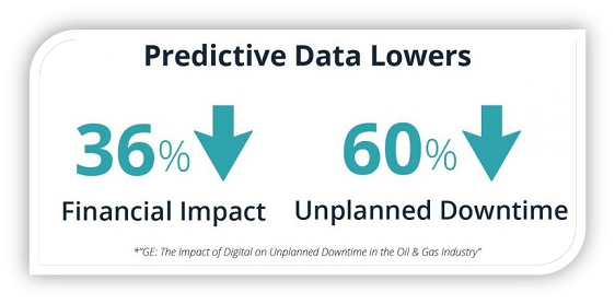 predictive data lowers