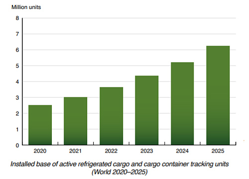 chart: Installed base of active refrigerated cargo and cargo container tracking units (World 2020–2025)
