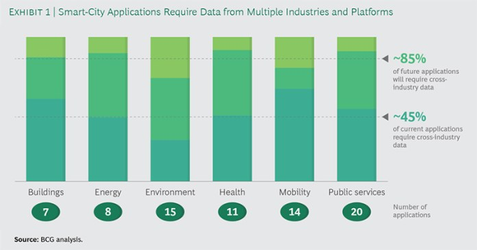 BCG analysis graph: smart cities require data sharing
