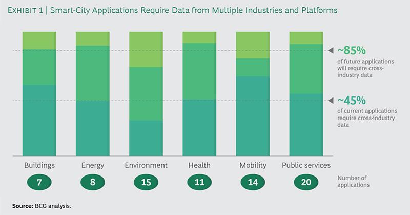 BCG analysis graph: smart cities require data sharing