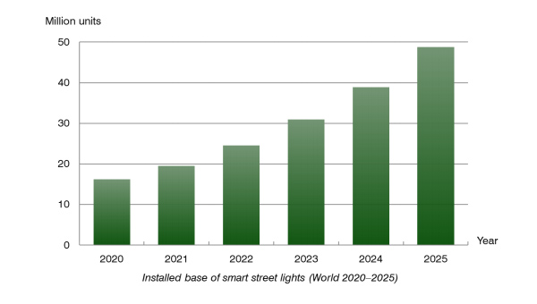 chart: installed base of smart street lights (world 2020-2025)