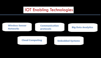 IoT OS and RTOS for Internet of Things devices - IoTbyHVM