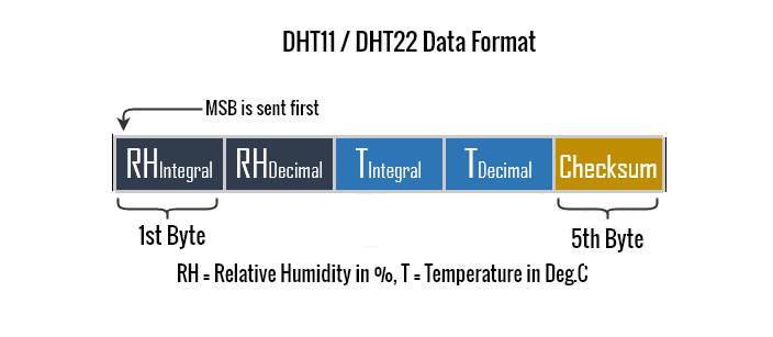 dht11/22
