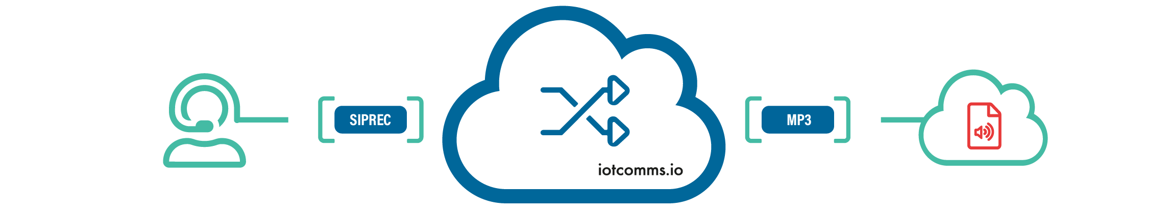Modernize your call recording solution with Call Recording as a function from iotcomms.io