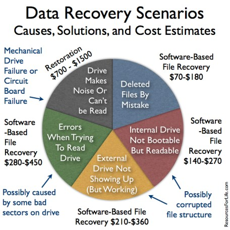 20130409tu-data-recovery-situations