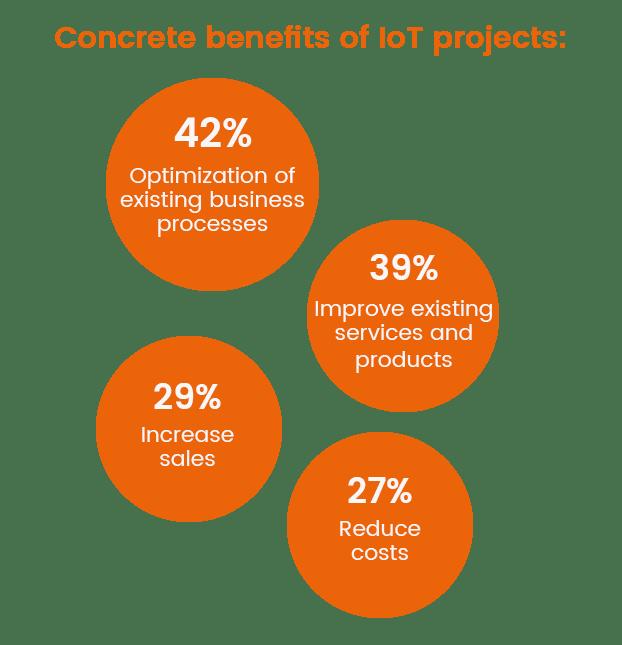 Nutzen IoT Projekte - neu englisch