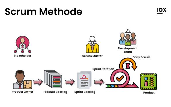 """Zum Beitrag """"Agile Produktentwicklung"""": Prozess Scrum Methode"""