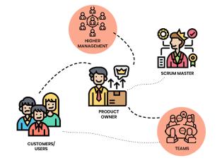 """Zum Beitrag """"Agile Produktentwicklung"""": Scrum Methode sorgt für Teamgeist - Infografik"""