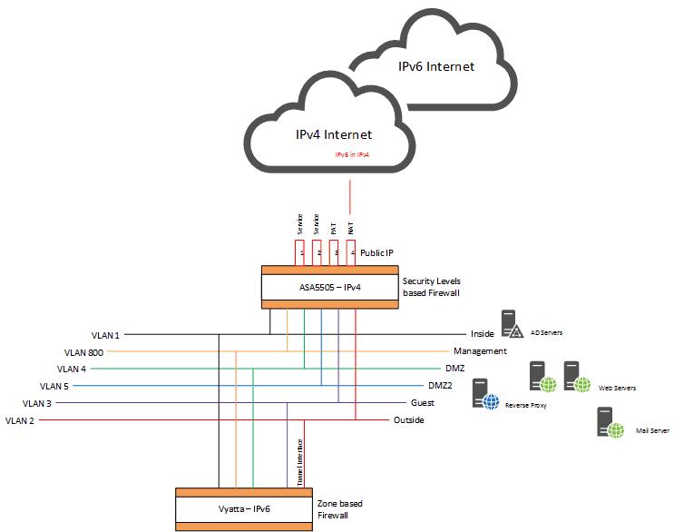 IPv6 Encapsulation using a tunnel broker - IP-Life net