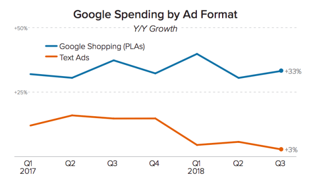 Google Spending by Ad format 2018 data
