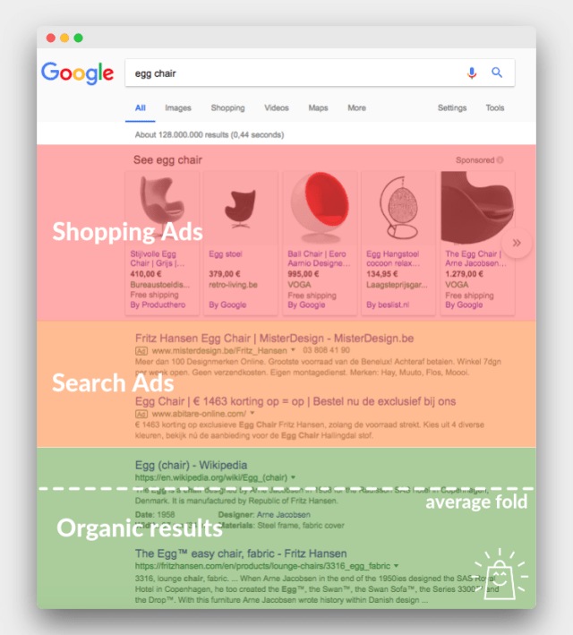 Shopping and text ads in the google search results in 2018