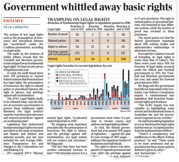 Government Whittled Away Basic Rights