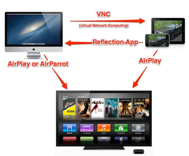 app to connect iphone to tv airplay amp apps that connect iphone mac amp apple tv 18287