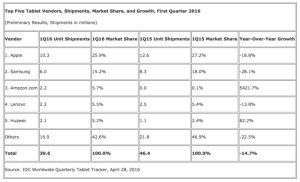 Apple_Beats_Microsoft_at_Their_Own_Game_While_Amazon_Primes_the_Low_End_of_the_Tablet_Market__According_to_IDC_-_prUS41218816