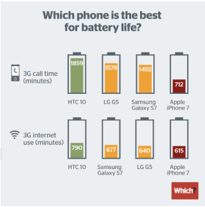 the_iphone_7_finishes_last_in_our_battery_life_tests_-_which__tech_daily