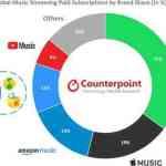 Apple Music、Spotifyを越えられず第2位のストリーミングサービス!