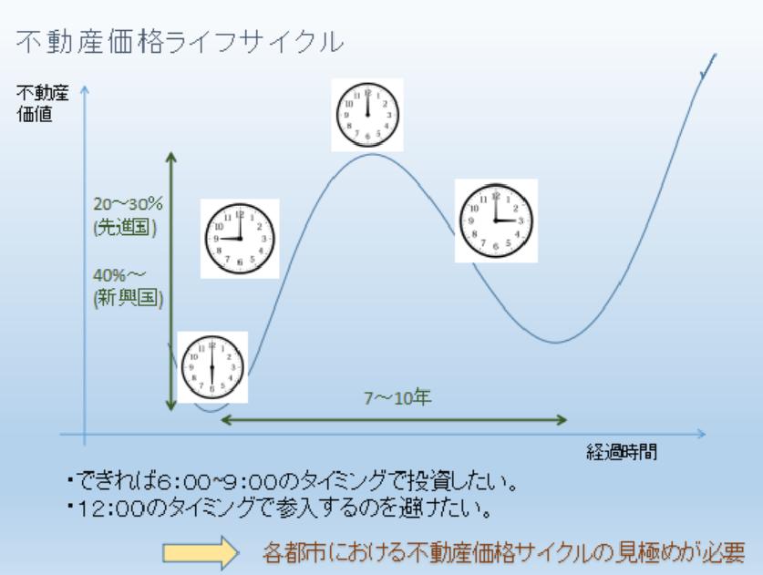 【海外不動産投資は参入タイミング命!