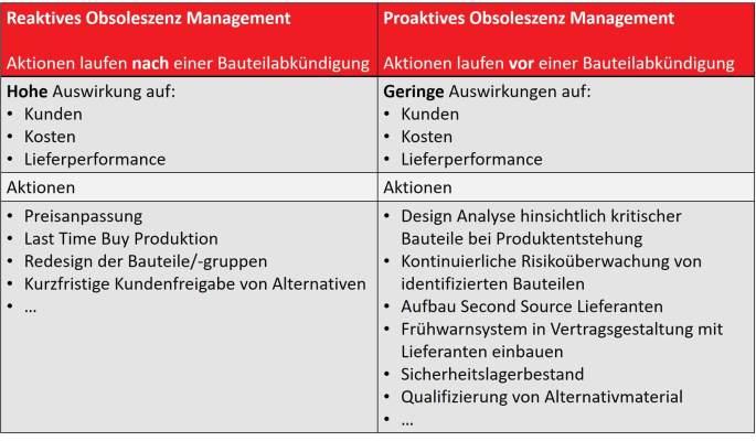 Obsoleszenz-Management (OM) - ipc Management Unternehmensberatung