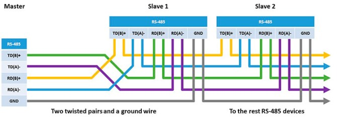 the main differences between rs232 rs422 and rs485
