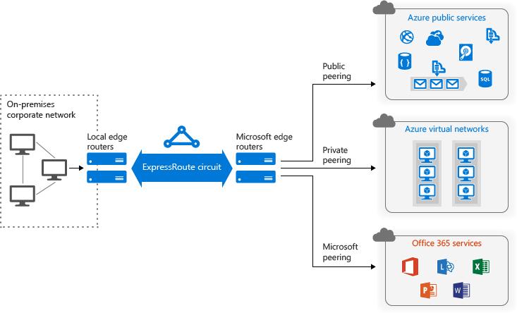 Azure Hybrid Cloud Storage