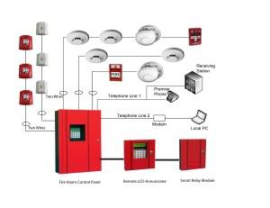 الشركة الدولية للمشروعات و الأعمال الهندسية لأنظمة أنذار الحريق