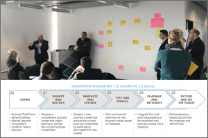 IP-Design Innathon for the digital disruption of WILO: MHP, Siemens and D.I.E. create the future with a digital pioneer