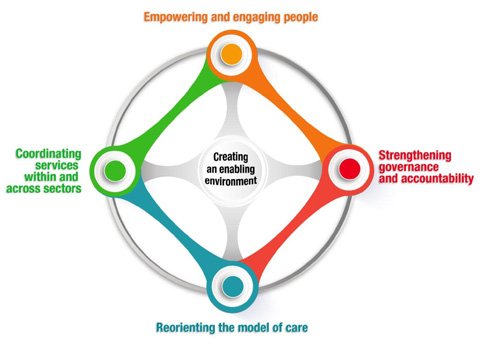WHO framework on Integrated people-centred health services (IPCHS)