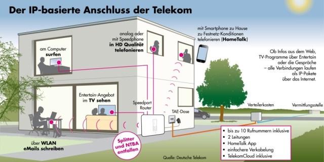 Nutzung IP Anschluss Telekom