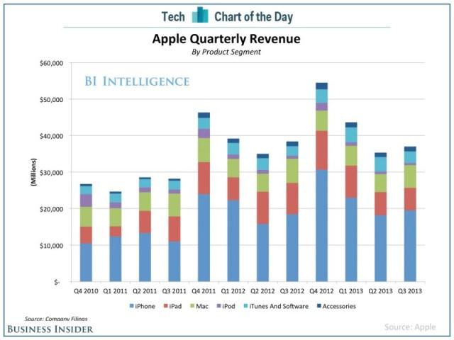 Apples Umsatz nach Podukten (c) Business Insider