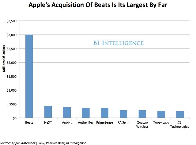 Apple Firmenübernamen nach Dollar-Volumen